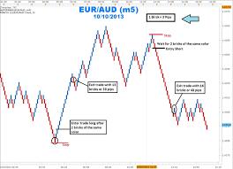 Renko Charts Trading Trends With Renko Charts