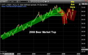Turning Stone Rewards Chart Financial Crisis Bear Market Is Scary Close Technical