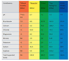 Water Ph Level Chart Acid Alkaline Food Chart 2019 11 02