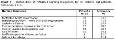 Nursing Diagnoses In Diabetic Patient Medical Charts - A Descriptive ...