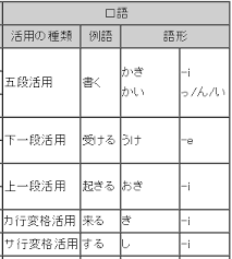 japanese verb te form chart