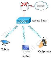 wireless network diagram examples wireless each network needs a wireless network diagram examples wireless each network needs a wireless wireless home network diagram examples