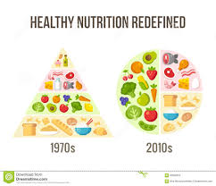 Nutrition Balanced Diet Chart Healthy Diet Then And Now Stock Vector Illustration Of Meat