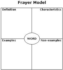 Frayer Squares Teaching Words That Are Crucial To Comprehension