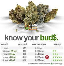 Weed Prices Chart Pin On 420