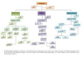 Port Authority Org Chart Land Ports Authority Of India Organization Chart