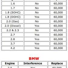 How To Know When To Replace Your Timing Belt