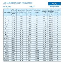 Aaac All Aluminum Alloy Conductors British Sizes Bs En 50182