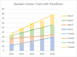 Stacked Column Chart With Stacked Trendlines Peltier Tech Blog