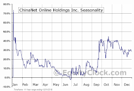Cnet Stock Chart Chinanet Online Holdings Inc Nasd Cnet Seasonal Chart