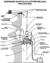 suspended scaffold platform welding precautions for problems with accessibility in using figures and ilrations in