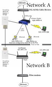 everything binary home networking two routers two wan connect two routers lan to lan at Two Router Home Network Diagram