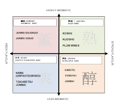 Sake Classification Chart Classification The Sake Salon Uk