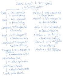 Lincoln Presidency Chart Celebrity Social History 101 The Blog