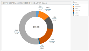 Creating A Donut Chart Tableau 10 Business Intelligence
