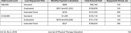 Monthly Student Loan Repayment Estimate Using The Federal Student