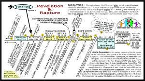 Revelation End Time Timeline Chart Bedowntowndaytona Com