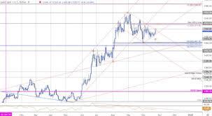 Dailyfx Blog Gold Price Targets Xau Usd Threatens
