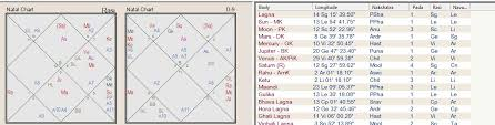 Kp Chart Or Lagna Chart Some Important Special Lagnas The Art Of Vedic Astrology