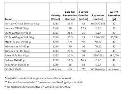 22 Winchester Magnum Ballistic Test 22 Wmr