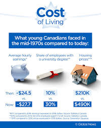 1980 Cost Of Living Chart Boomers Gen X Millennials How Living Costs Compare Then