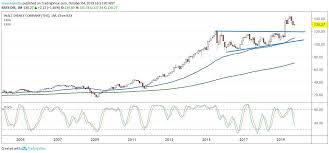 Disney Stock Price Chart Disney Stock Nears Major Buying Signal