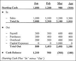 Simple Cash Flows Sme Toolkit Sa