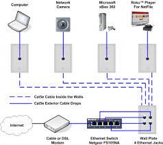 ethernet home network wiring diagram tech upgrades pinterest best home network setup 2017 at Home Network Schematic