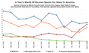 Bmw Sales Chart Oh So This Is Why Bmw Thinks The Sports Car Market Isnt