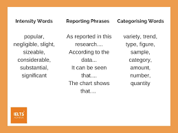 Ielts Academic Writing Task 1 Charts And Graphs Academic