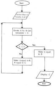 Term Paper On Program Flow Chart Programming Computer