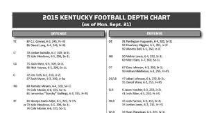 Kentucky Wildcats Football Depth Chart Missouri Tigers Edition