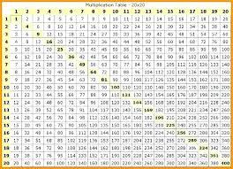 100 Chart Multiplication Facts Multiplication Chart 100 Tulsaspecialtysales Com