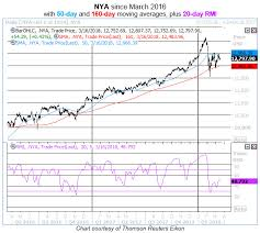 Nyse Chart Chart Battle Shaping Up For Nyse Composite Index