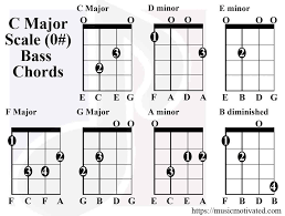 Basic Bass Chords C Major Scale Charts For Guitar And Bass