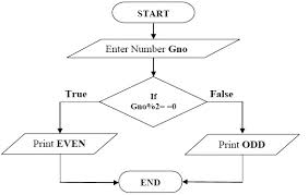 Odd And Even Chart Unmistakable Flow Chart Of Odd And Even Number 2019