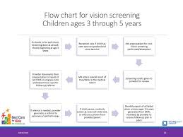 Parent Eye Chart Vision Screening For Young Children Ppt Download