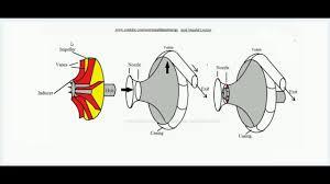 Centrifugal Compressor Impeller Design Pdf Velocity Triangles Of Centrifugal Compressor Lecture 2