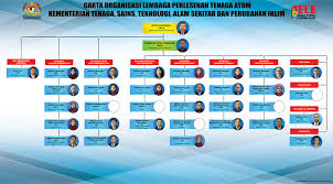 Miti Organization Chart Official Website Atomic Energy Licensing Board