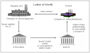 Letter Of Credit Process Flow Chart Ppt How Does Letter Of Credit Work Quora