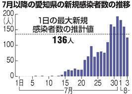 愛知 県 コロナ 感染 者 数