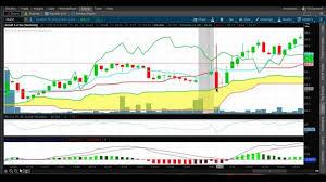 Ichimoku 5 Min Strategy Stock Trading Tools