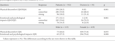 Table 2 From Differences In Physicians And Patients