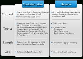 Cv V Resume Romeolandinezco For Difference Between Cv And Resume Magnificent Difference Between Cv And Resume