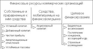Реферат Финансовая система страны ее сфера и звенья  Финансовая система страны ее сфера и звенья
