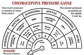 biology and breeding contraceptive pressure gauge