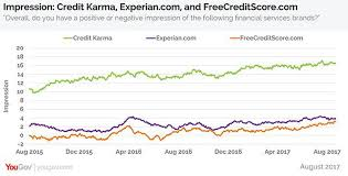 Public Perception Of Credit Karma Is On The Rise