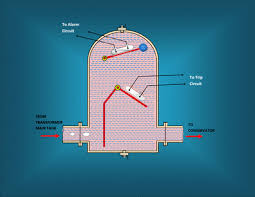 buchholz relay of transformer and working of buchholz relay 12V Relay Wiring Diagram this switch usually is connected to the external trip circuit this switch would also operate if the oil level falls below that of the float due to any