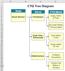 Ctq Critical To Quality Tree Diagram Excel