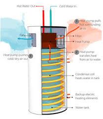 hybrid hot water heaters diagram wiring diagram val hybrid hot water heaters diagram data diagram schematic hybrid hot water heaters diagram